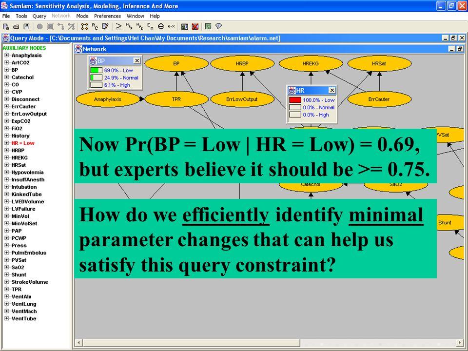 Now Pr(BP = Low | HR = Low) = 0.69, but experts believe it should be >= 0.75.