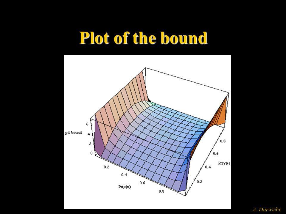 A. Darwiche Plot of the bound