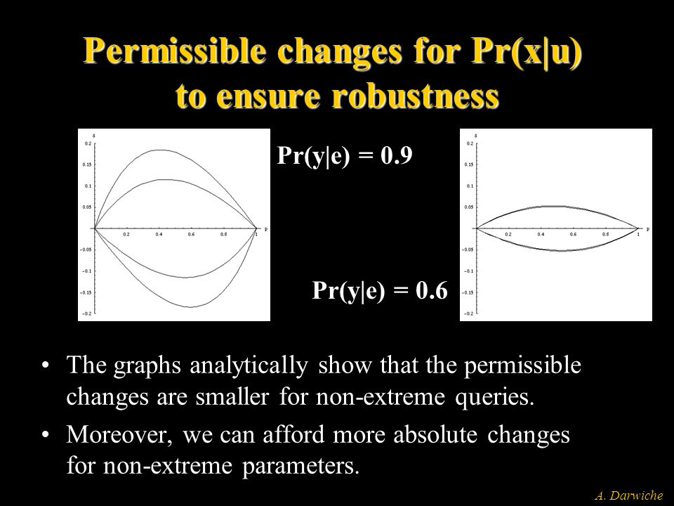 A. Darwiche Permissible changes for Pr(x|u) to ensure robustness The graphs analytically show that the permissible changes are smaller for non-extreme