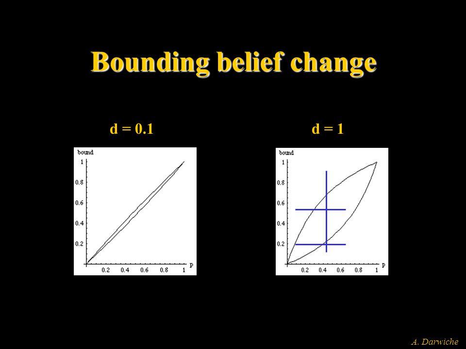 A. Darwiche Bounding belief change d = 0.1d = 1