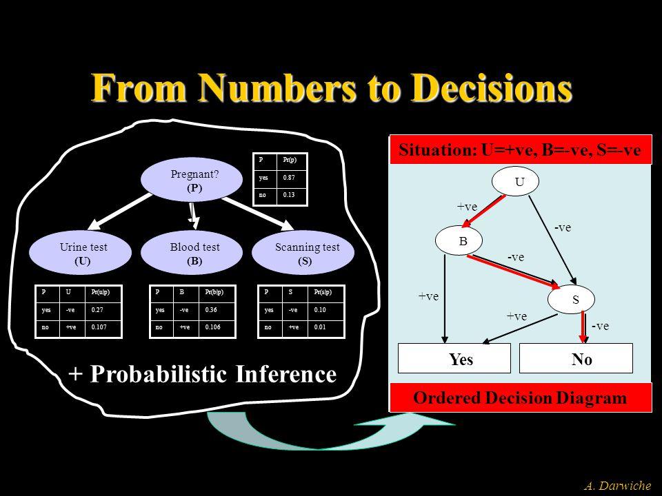A. Darwiche U +ve -ve B S Yes +ve -ve No -ve +ve Situation: U=+ve, B=-ve, S=-ve 0.87yes 0.13no Pr(p)P 0.27-veyes no P 0.107+ve Pr(u|p)U 0.36-veyes no