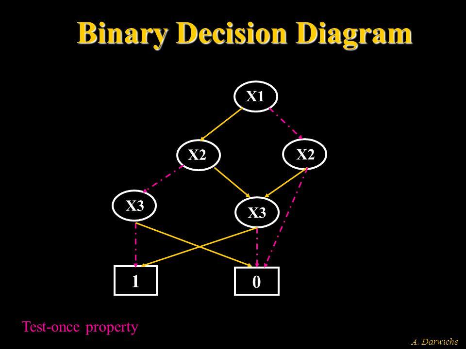 A. Darwiche X1 X2 X3 1 0 Binary Decision Diagram Test-once property