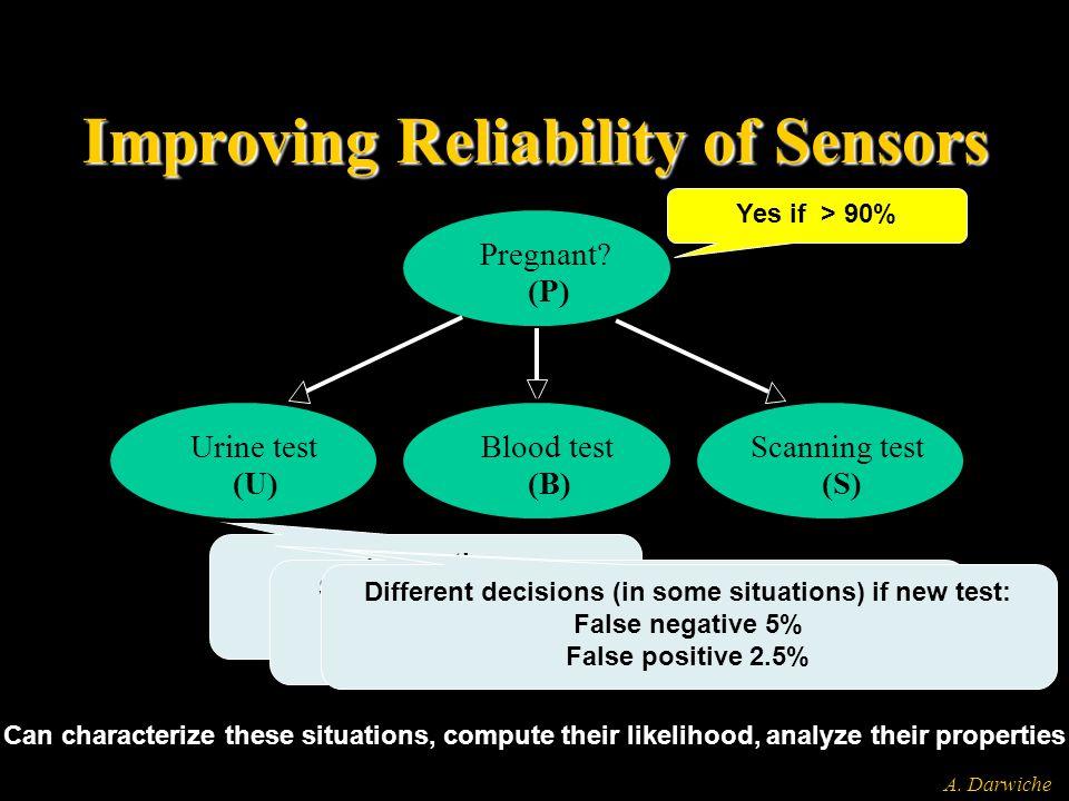 A. Darwiche Improving Reliability of Sensors Currently False negative 27.0% False positive 10.7% Pregnant? (P) Urine test (U) Blood test (B) Scanning