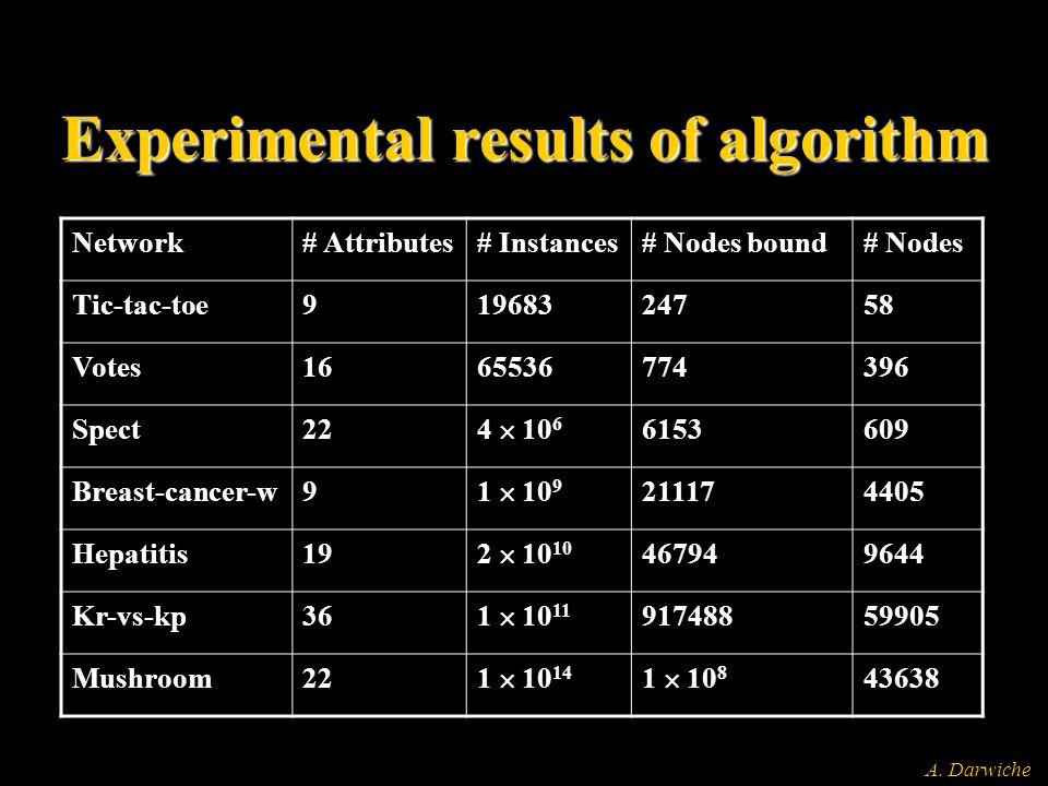 A. Darwiche Experimental results of algorithm Network# Attributes# Instances# Nodes bound# Nodes Tic-tac-toe91968324758 Votes1665536774396 Spect22 4 