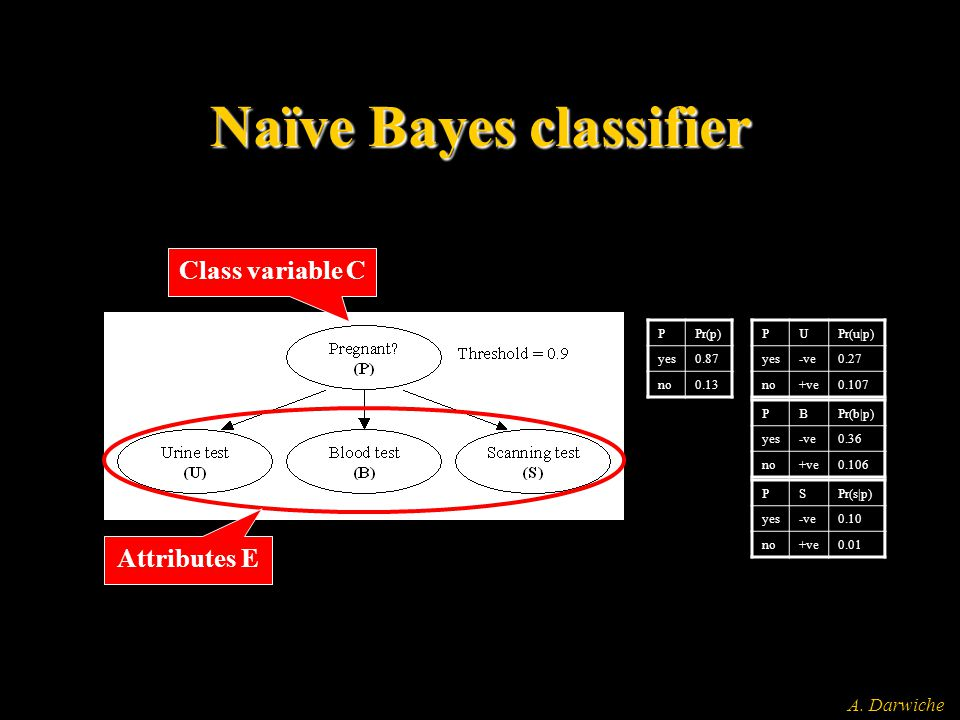 A. Darwiche Naïve Bayes classifier Class variable C Attributes E PPr(p) yes0.87 no0.13 PUPr(u|p) yes-ve0.27 no+ve0.107 PBPr(b|p) yes-ve0.36 no+ve0.106