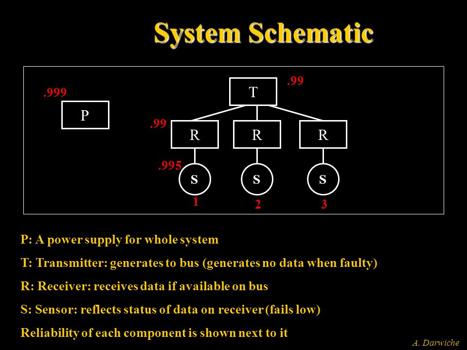 A. Darwiche System Schematic P: A power supply for whole system T: Transmitter: generates to bus (generates no data when faulty) R: Receiver: receives