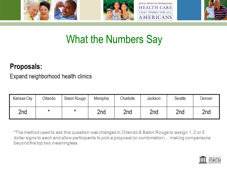 What the Numbers Say Proposals: Expand neighborhood health clinics Kansas CityOrlandoBaton RougeMemphisCharlotteJacksonSeattleDenver 2nd** *The method used to ask this question was changed in Orlando & Baton Rouge to assign 1, 2 or 3 dollar signs to each and allow participants to pick a proposal (or combination)… making comparisons beyond the top two meaningless.