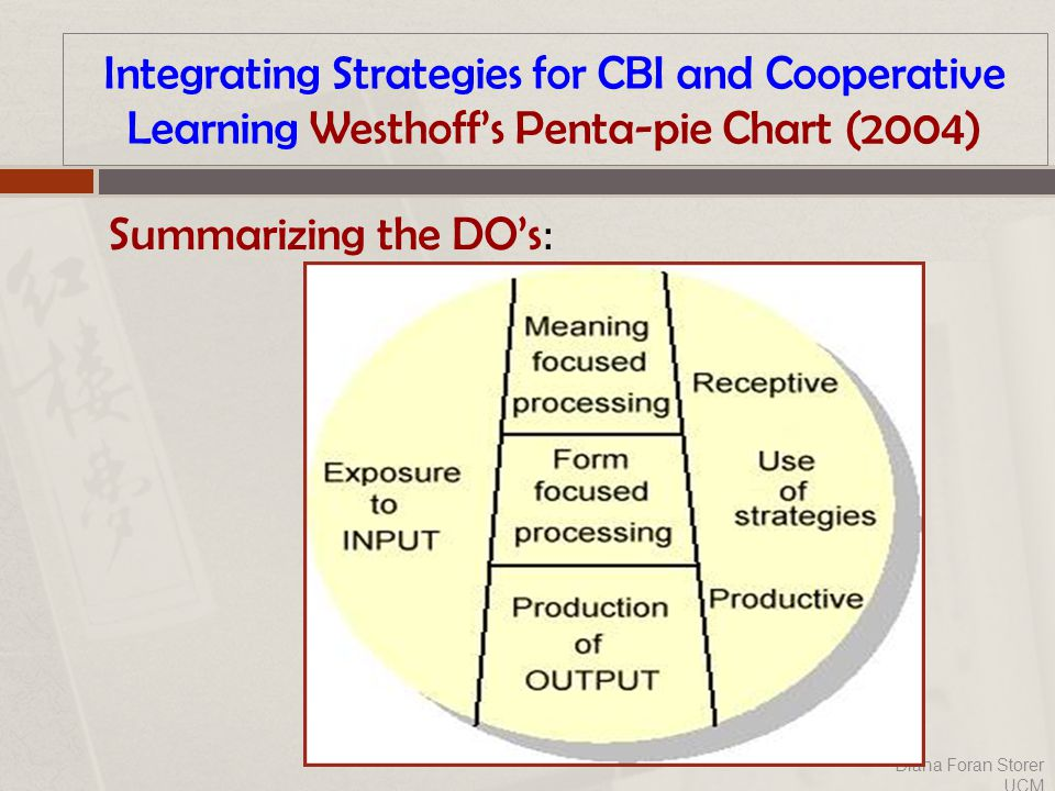 Integrating Strategies for CBI and Cooperative Learning Westhoff's Penta-pie Chart (2004) Summarizing the DO's : Diana Foran Storer UCM