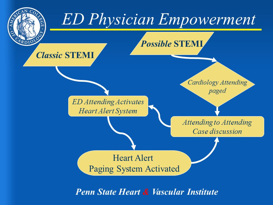 ED Physician Empowerment Heart Alert Paging System Activated ED Attending Activates Heart Alert System Attending to Attending Case discussion Classic STEMI Possible STEMI Cardiology Attending paged