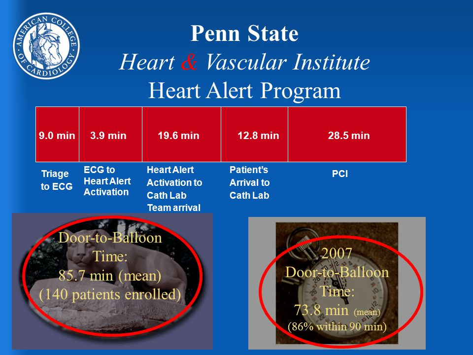 Triage to ECG ECG to Heart Alert Activation PCI Penn State Heart & Vascular Institute Heart Alert Program Heart Alert Activation to Cath Lab Team arrival Patient's Arrival to Cath Lab 9.0 min3.9 min 19.6 min12.8 min28.5 min 2007 Door-to-Balloon Time: 73.8 min (mean) (86% within 90 min) Door-to-Balloon Time: 85.7 min (mean) (140 patients enrolled)