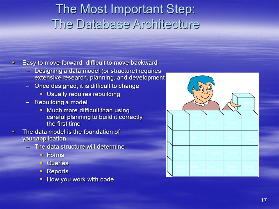 17 The Most Important Step: The Database Architecture  Easy to move forward, difficult to move backward –Designing a data model (or structure) requires extensive research, planning, and development –Once designed, it is difficult to change  Usually requires rebuilding –Rebuilding a model  Much more difficult than using careful planning to build it correctly the first time  The data model is the foundation of your application –The data structure will determine  Forms  Queries  Reports  How you work with code Index Index Form Fields Table: Actors Code Report Fields Table: Customers Macro Form Fields Table: Distributors Query Index Fields Table: Tapes Form User interface Fields Table: Movies