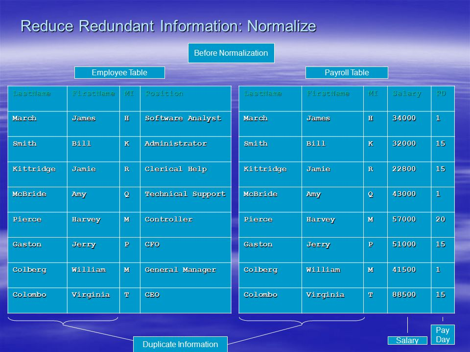 20 Reduce Redundant Information: Normalize LastNameFirstNameMIPosition MarchJamesH Software Analyst SmithBillKAdministrator KittridgeJamieR Clerical H