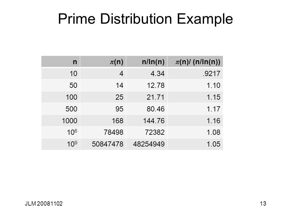 Prime Distribution Example JLM 2008110213 n p (n) n/ln(n) p (n)/ (n/ln(n)) 1044.34.9217 501412.781.10 1002521.711.15 5009580.461.17 1000168144.761.16