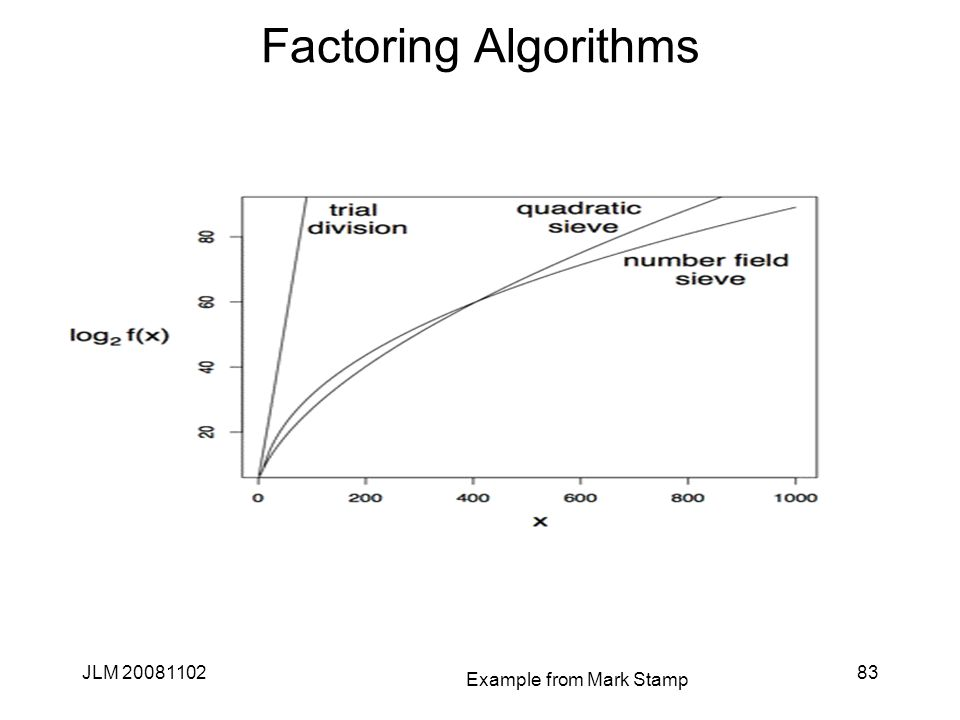 Factoring Algorithms JLM 2008110283 Example from Mark Stamp
