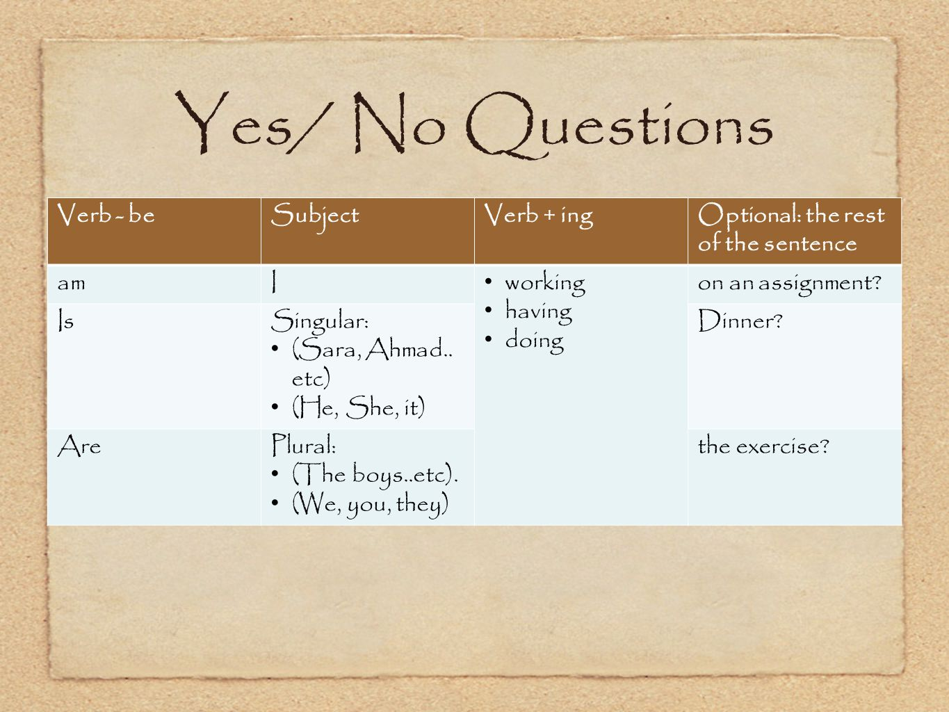 Yes/ No Questions Verb - beSubjectVerb + ingOptional: the rest of the sentence amI working having doing on an assignment.