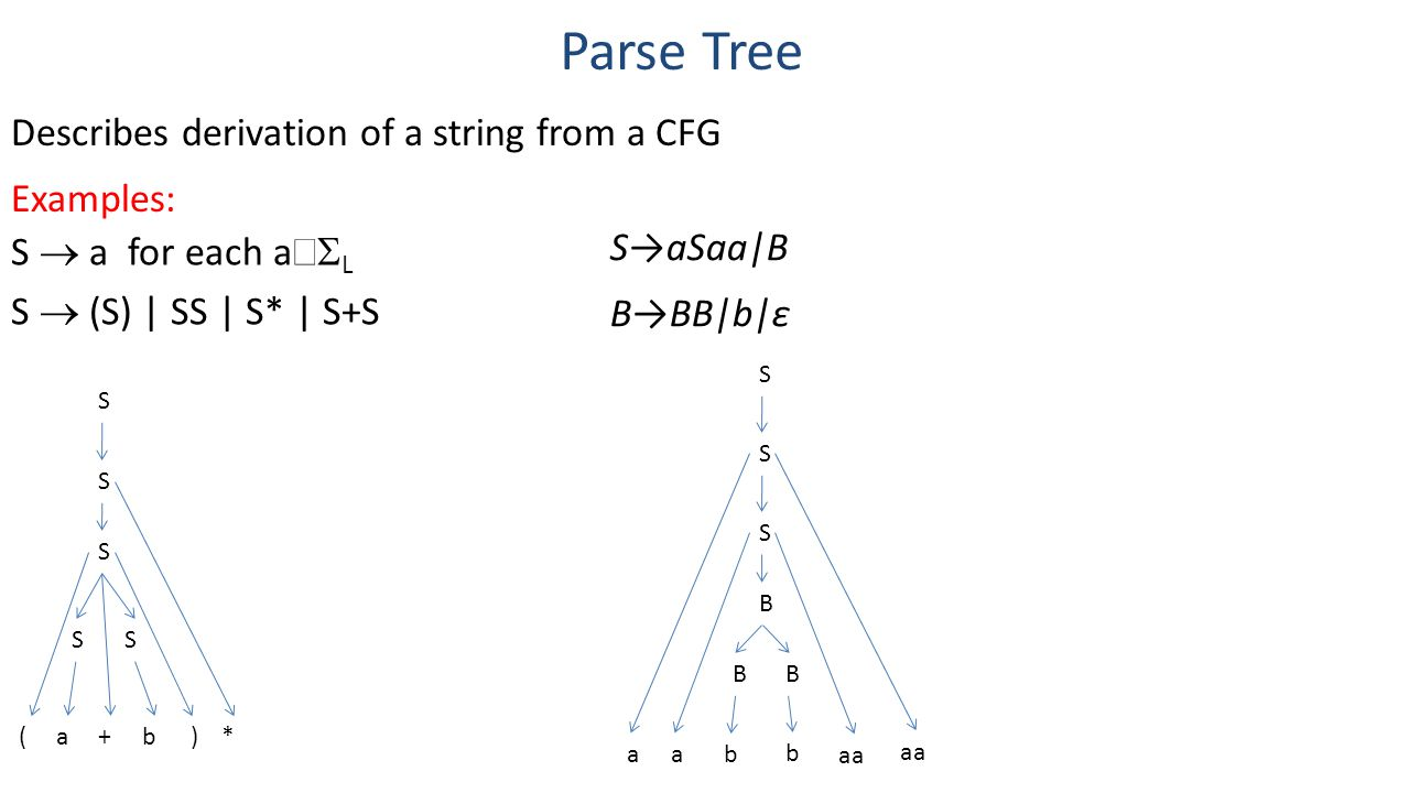 Parse Tree Describes derivation of a string from a CFG Examples: S→aSaa|B B→BB|b|ε S S S B BB aa aa b b S  a for each a  L S  (S) | SS | S* | S+S S S S SS (a+b)*