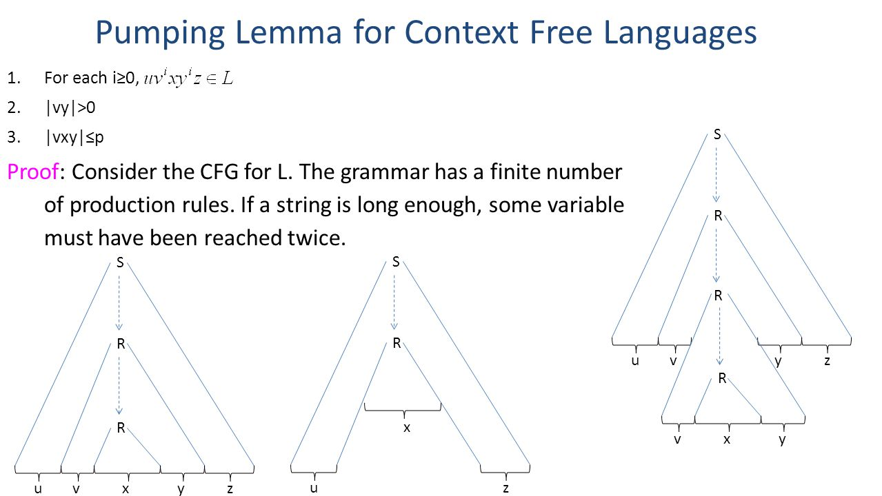 Pumping Lemma for Context Free Languages 1.For each i≥0, 2.|vy|>0 3.|vxy|≤p Proof: Consider the CFG for L.