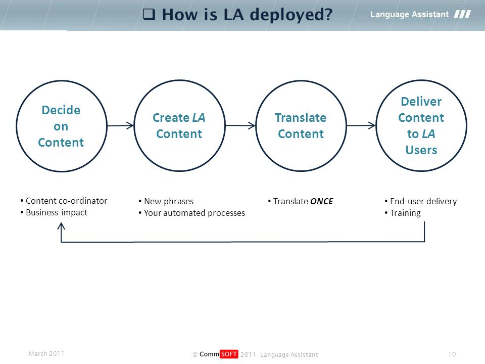 March 2011 © 2011 Language Assistant 10  How is LA deployed.