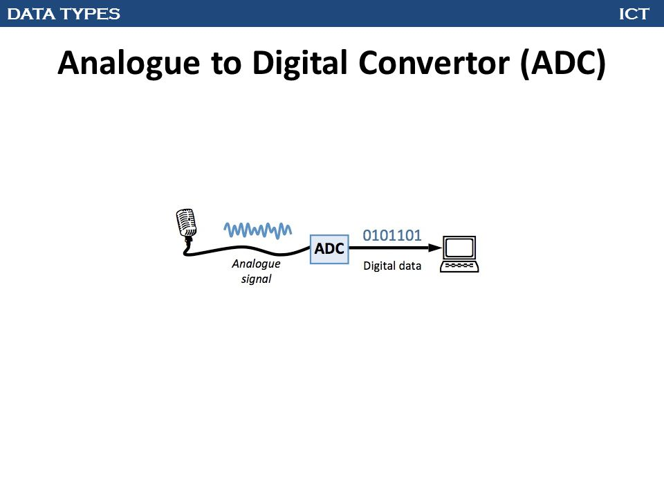 DATA TYPES ICT Analogue to Digital Convertor (ADC)