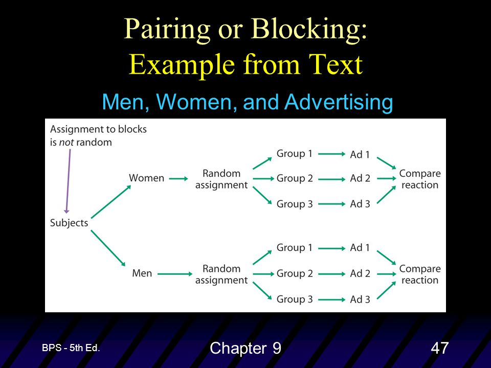 BPS - 5th Ed. Chapter 947 Pairing or Blocking: Example from Text Men, Women, and Advertising