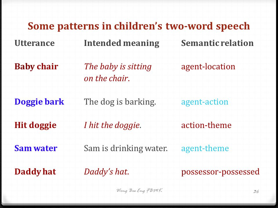 Some patterns in children's two-word speech Utterance Intended meaningSemantic relation Baby chair The baby is sitting agent-location on the chair. Do