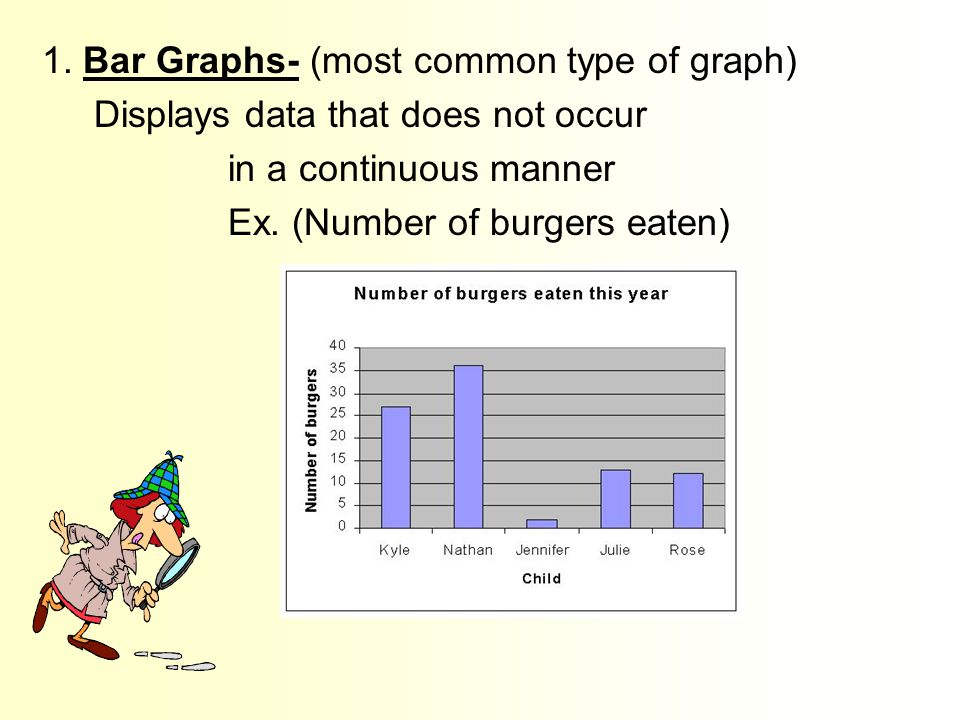 Graphs It is an organized way to display the data collected during the experiment. There are two main types of graphs.