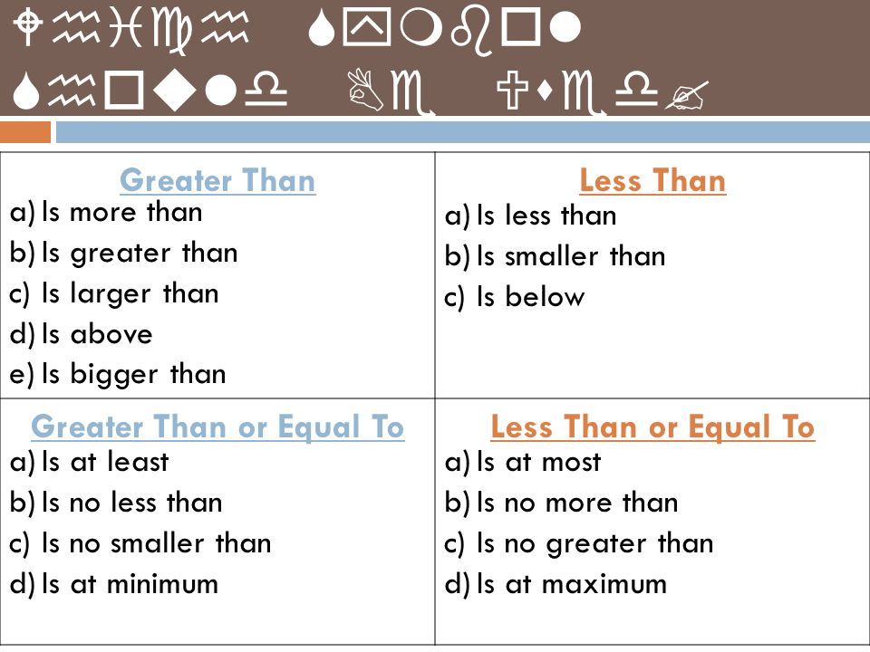 Which Symbol Should Be Used? Greater ThanLess Than Greater Than or Equal ToLess Than or Equal To a)Is more than b)Is greater than c)Is larger than d)I