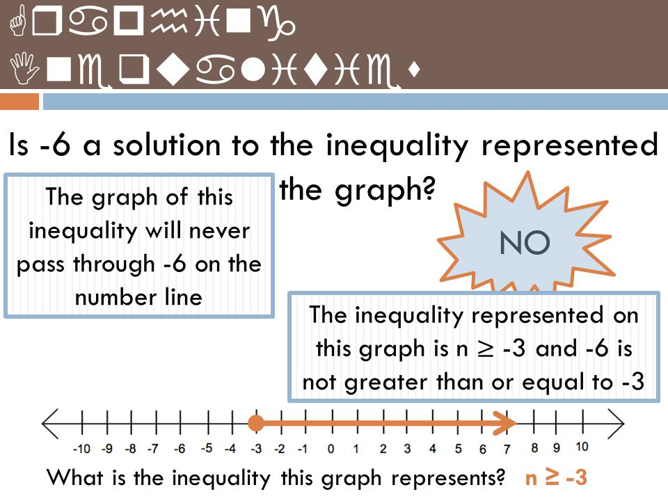 Graphing Inequalities Is -6 a solution to the inequality represented by the graph? YES NO What is the inequality this graph represents? n ≥ -3 The gra