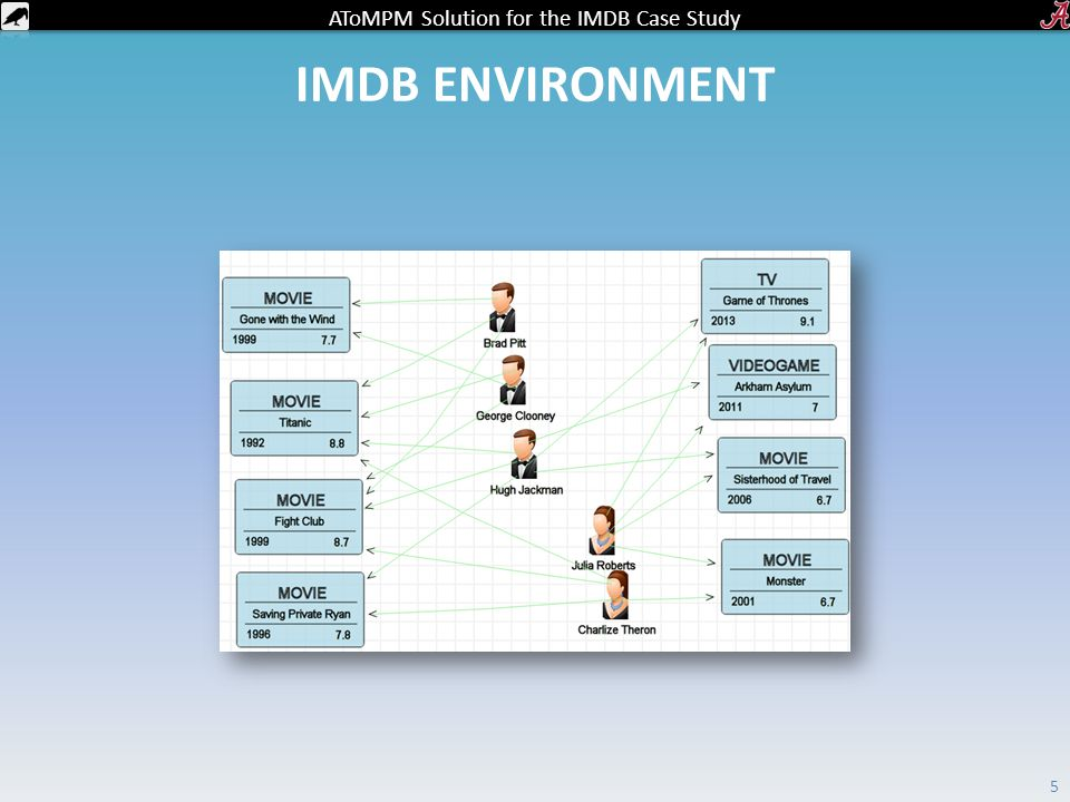 AToMPM Solution for the IMDB Case Study IMDB ENVIRONMENT 5