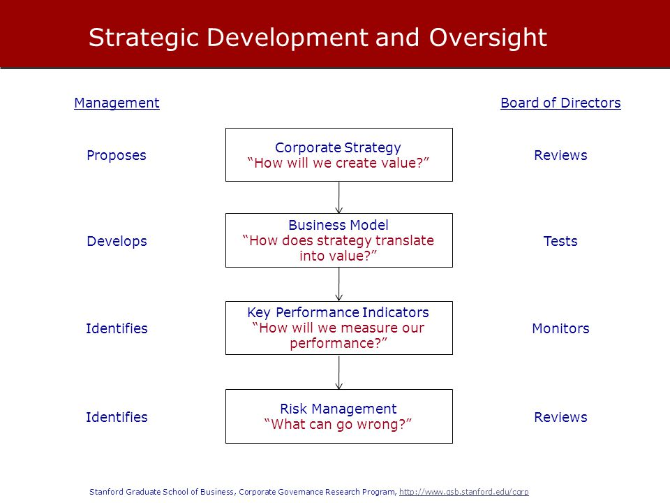 Stanford Graduate School of Business, Corporate Governance Research Program, http://www.gsb.stanford.edu/cgrphttp://www.gsb.stanford.edu/cgrp Strategic Development and Oversight Corporate Strategy How will we create value? Business Model How does strategy translate into value? Key Performance Indicators How will we measure our performance? Reviews Tests Monitors Board of Directors Proposes Develops Identifies Management Risk Management What can go wrong? ReviewsIdentifies