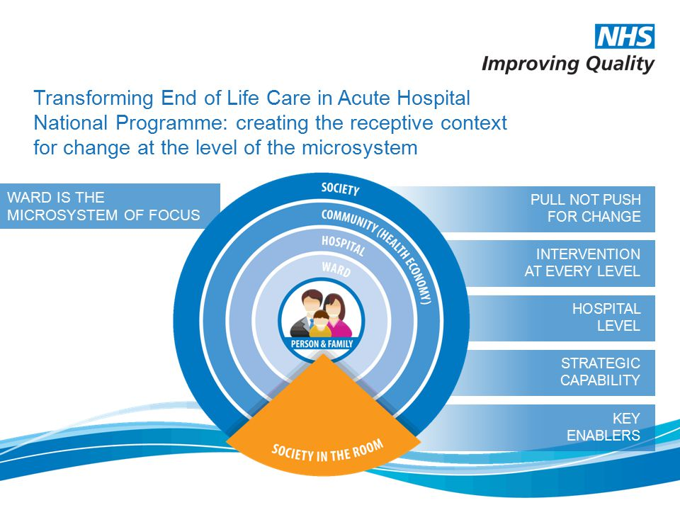 HOSPITAL LEVEL STRATEGIC CAPABILITY KEY ENABLERS INTERVENTION AT EVERY LEVEL WARD IS THE MICROSYSTEM OF FOCUS Transforming End of Life Care in Acute H