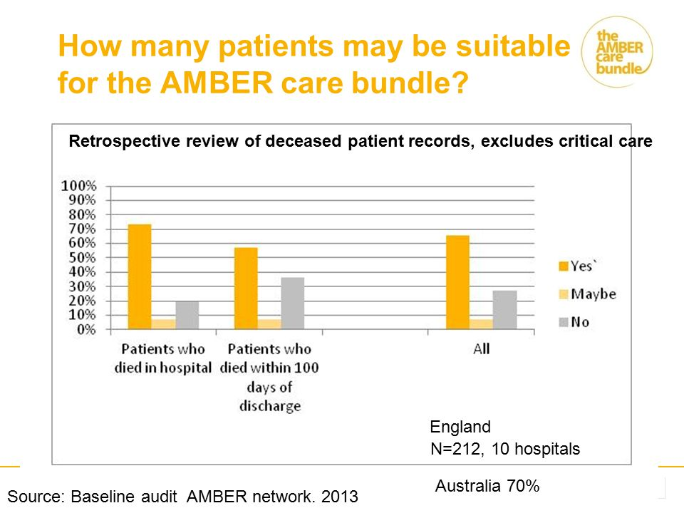 How many patients may be suitable for the AMBER care bundle? N=212, 10 hospitals Source: Baseline audit AMBER network. 2013 Retrospective review of de