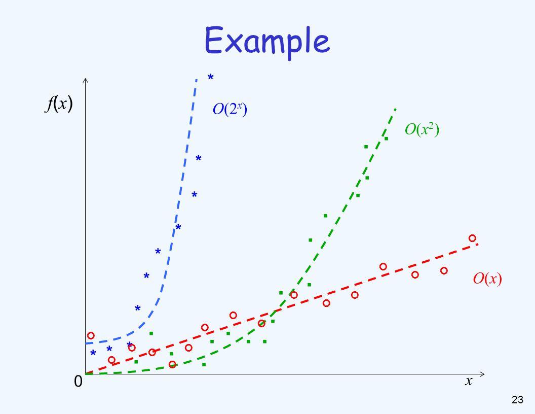 23. x f(x)f(x) 0................ * * * * * * * * * * O(x)O(x) O(x2)O(x2) O(2x)O(2x) Example