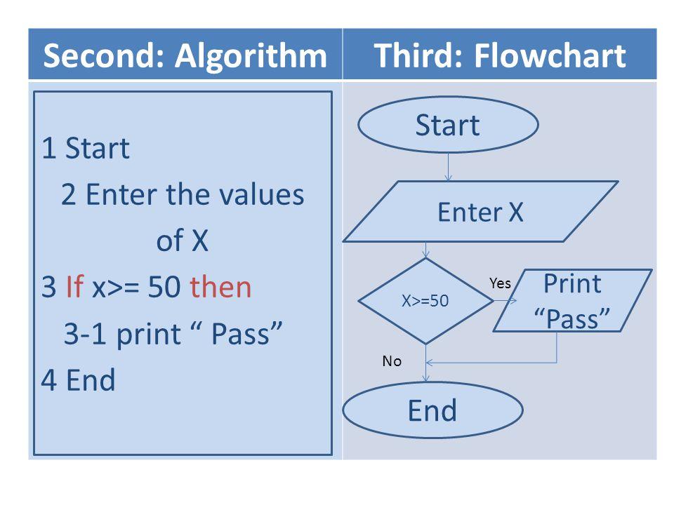 "Second: AlgorithmThird: Flowchart Start Enter X X>=50 Print ""Pass"" End No 1 Start 2 Enter the values of X 3 If x>= 50 then 3-1 print "" Pass"" 4 End Yes"
