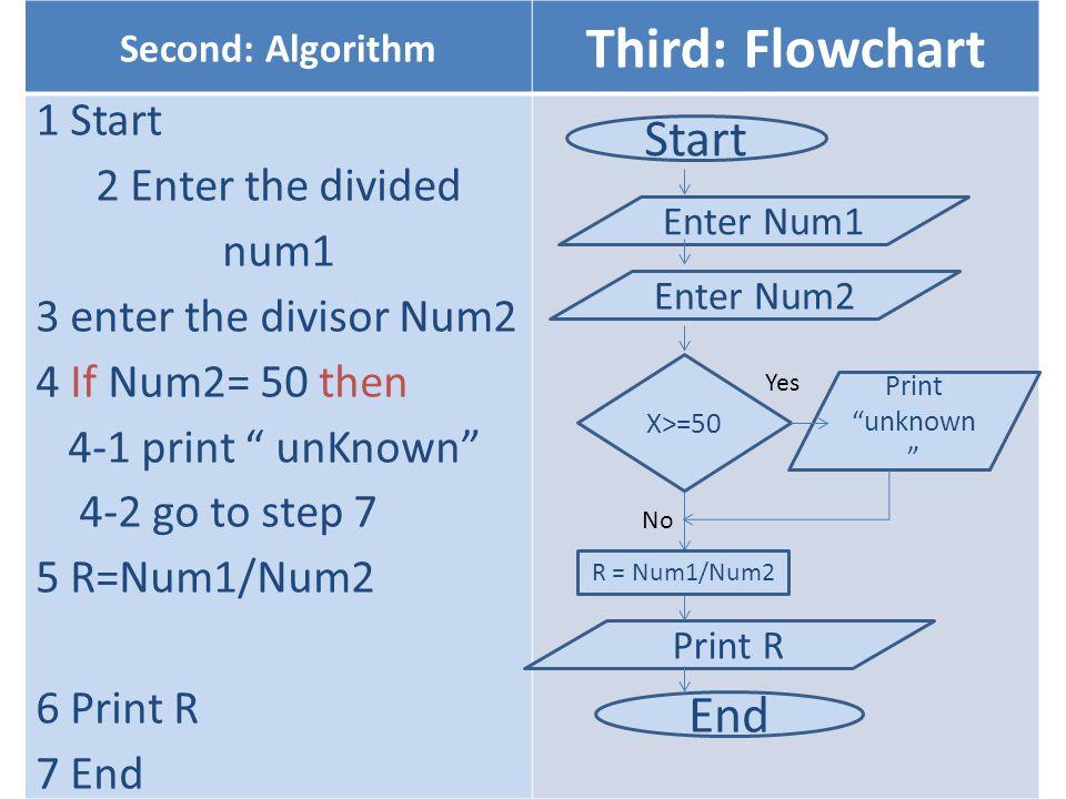 """Second: Algorithm Third: Flowchart Start Enter Num1 X>=50 Print """"unknown """" End No Enter Num2 R = Num1/Num2 Print R 1 Start 2 Enter the divided num1 3"""