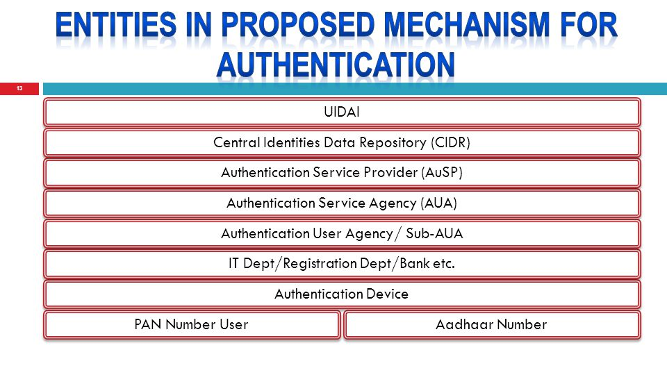 13 PAN Number User Aadhaar Number Authentication Device IT Dept/Registration Dept/Bank etc.