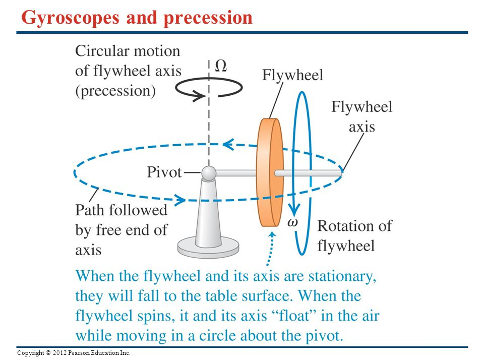 Copyright © 2012 Pearson Education Inc. Gyroscopes and precession