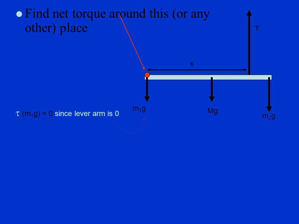 l Find net torque around this (or any other) place  (m 1 g) = 0 since lever arm is 0 x T Mg m2gm2g m1gm1g