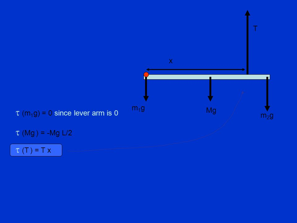  (Mg ) = -Mg L/2  (m 1 g) = 0 since lever arm is 0 x T Mg m2gm2g m1gm1g  (T ) = T x