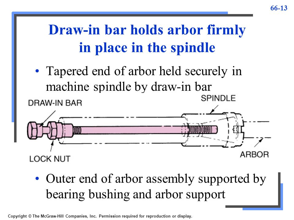 66-13 Draw-in bar holds arbor firmly in place in the spindle Tapered end of arbor held securely in machine spindle by draw-in bar Copyright © The McGr