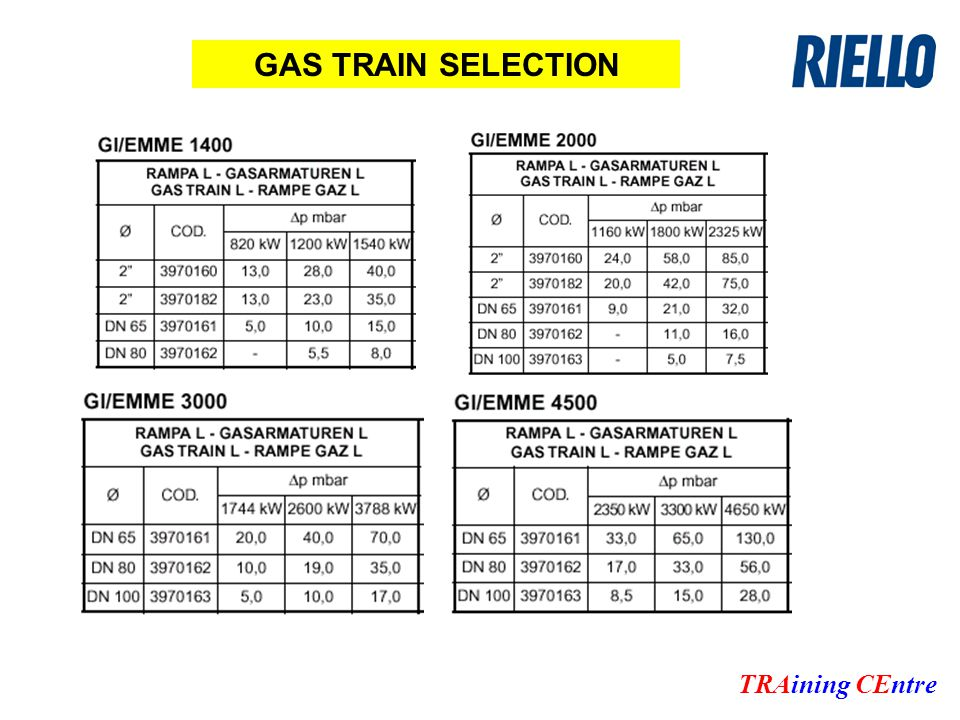 TRAining CEntre GAS TRAIN SELECTION