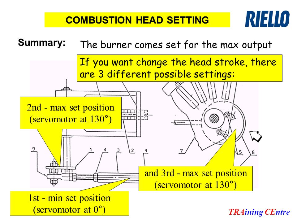 TRAining CEntre COMBUSTION HEAD SETTING Summary: If you want change the head stroke, there are 3 different possible settings: 1st - min set position (servomotor at 0°) 2nd - max set position (servomotor at 130°) The burner comes set for the max output and 3rd - max set position (servomotor at 130°)