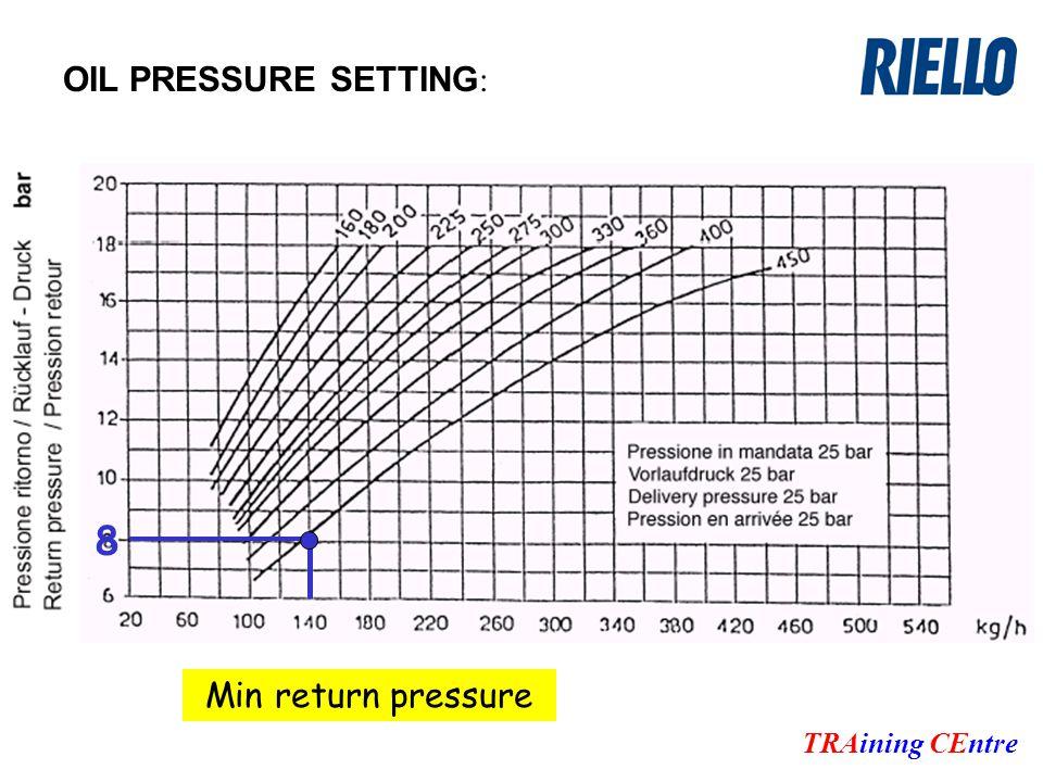 OIL PRESSURE SETTING : TRAining CEntre 8 Min return pressure