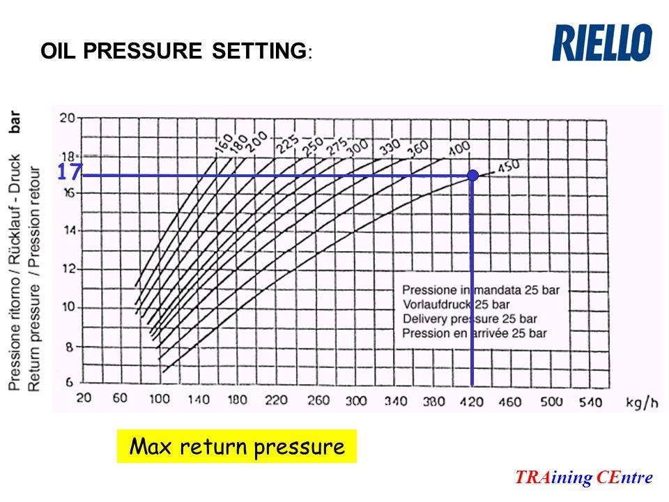 OIL PRESSURE SETTING : TRAining CEntre 17 Max return pressure