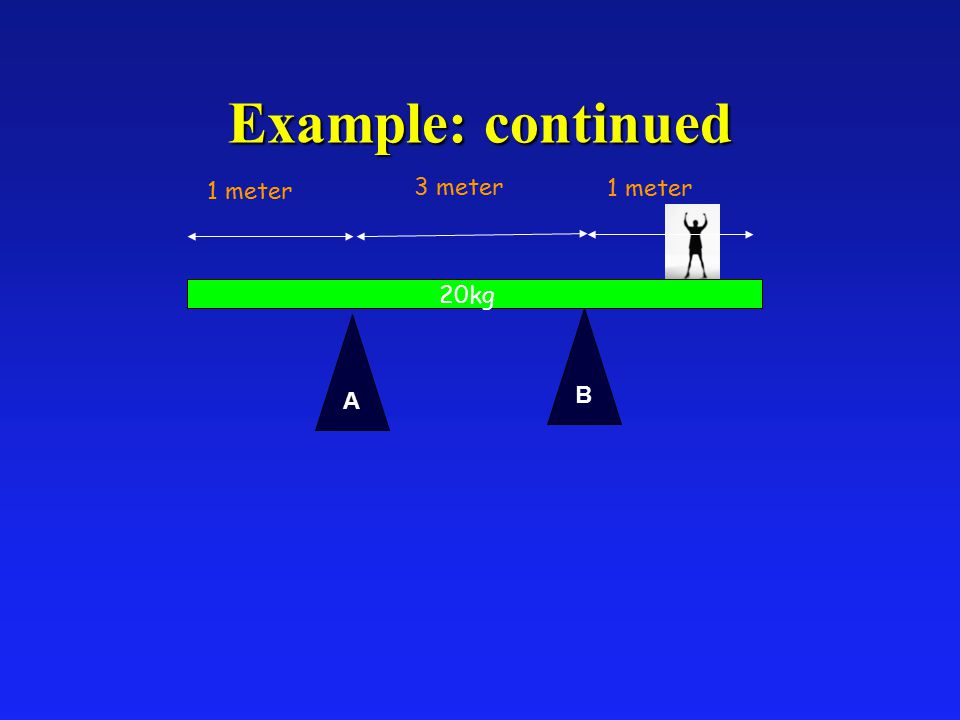 Example: continued A B 1 meter 3 meter 20kg