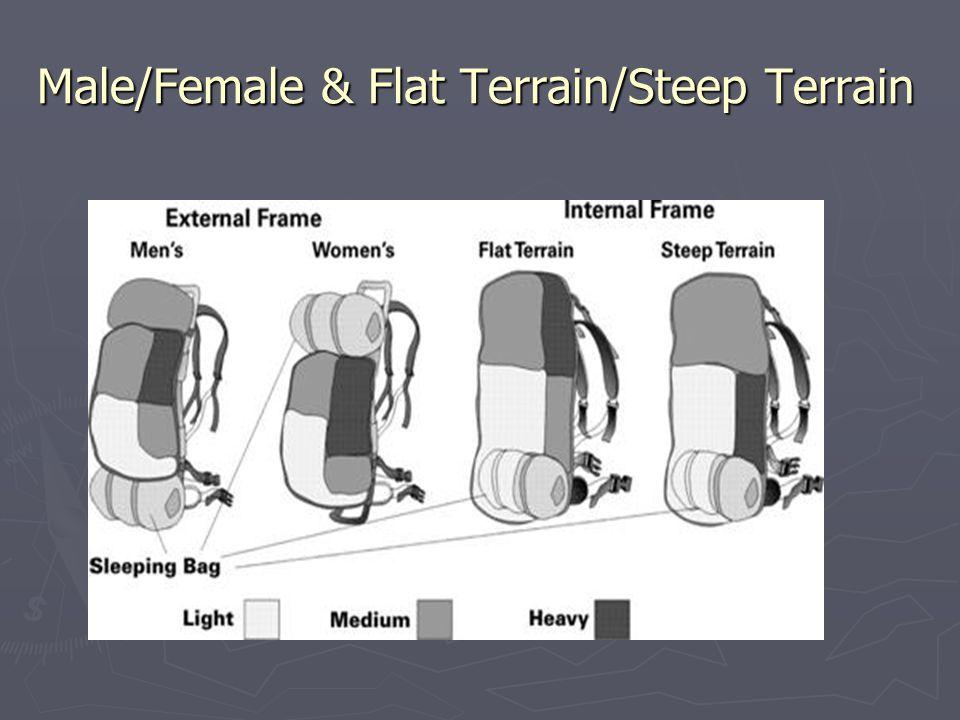 Male/Female & Flat Terrain/Steep Terrain