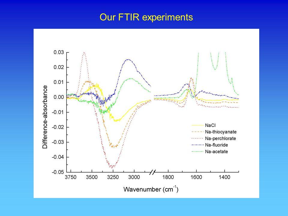 Our FTIR experiments