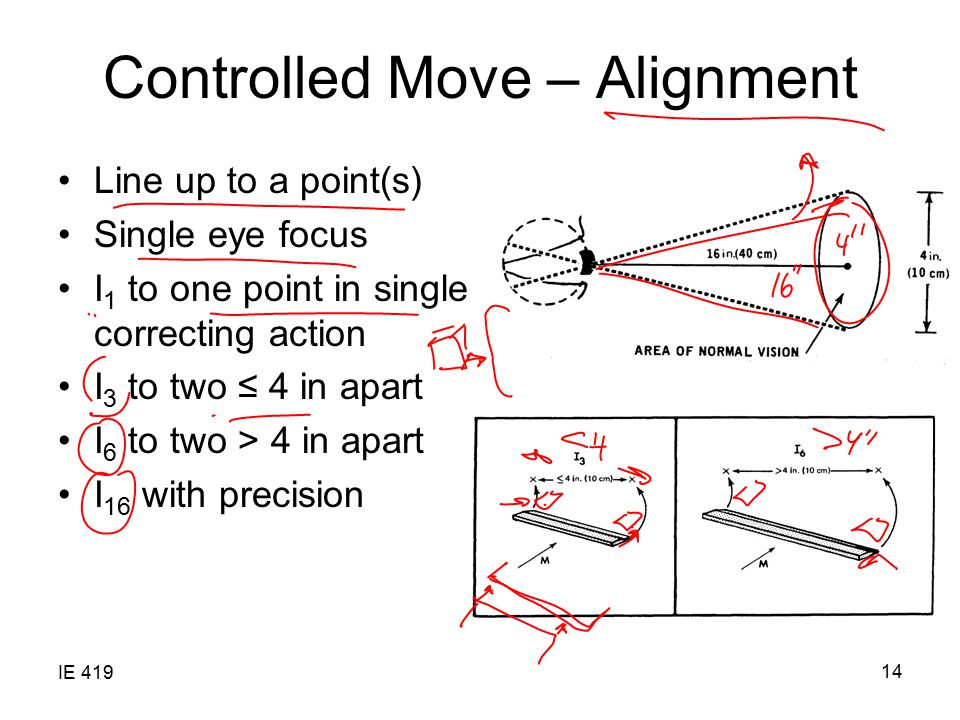 IE 419 14 Controlled Move – Alignment Line up to a point(s) Single eye focus I 1 to one point in single correcting action I 3 to two ≤ 4 in apart I 6 to two > 4 in apart I 16 with precision