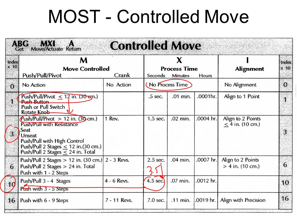 IE 419 17 MOST - Controlled Move