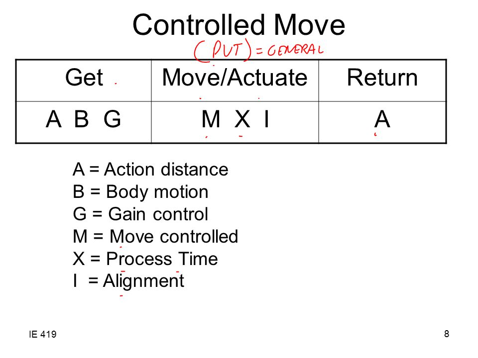 IE 419 8 Controlled Move GetMove/ActuateReturn A B GM X IA A = Action distance B = Body motion G = Gain control M = Move controlled X = Process Time I = Alignment